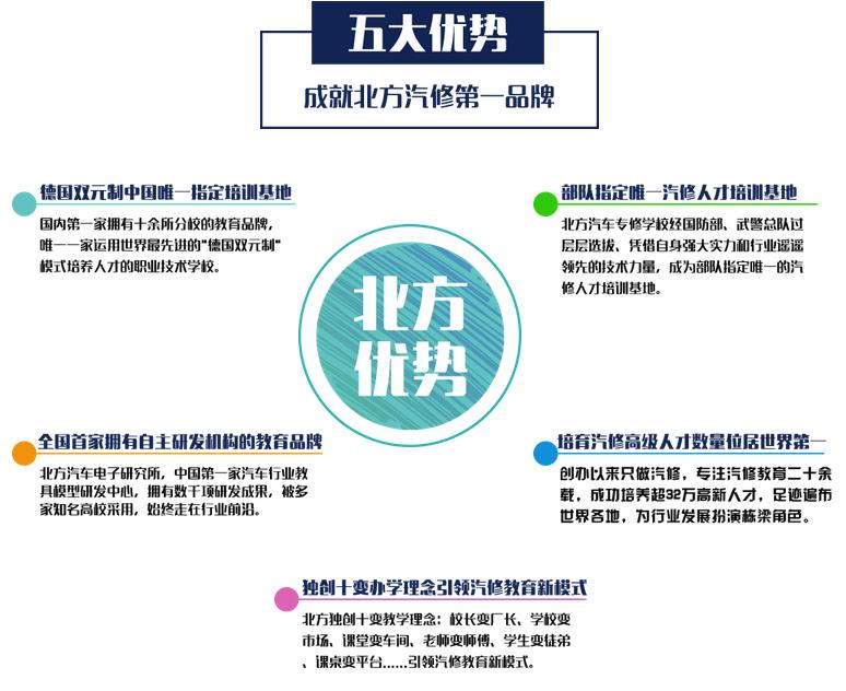 广州北方汽修学费多少?